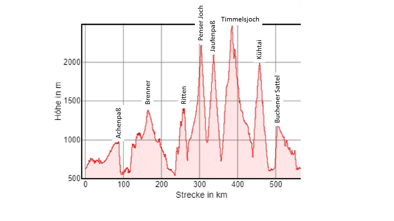 Höhenprofil Ötztal-Rundfahrt