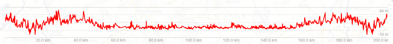 Höhenprofil 200km Brevet