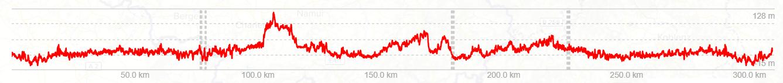 Höhenprofil 300km Brevet